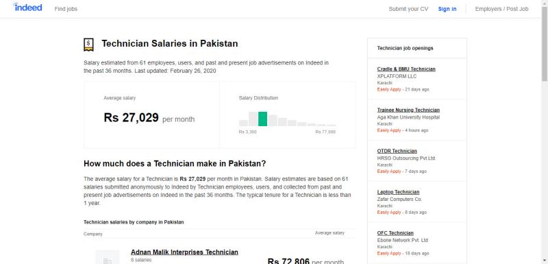 Technician salary